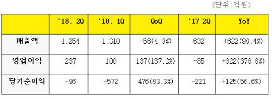 삼성바이오로직스, 2분기 영업익 237억원...흑자전환